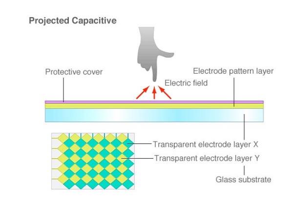 PCAP touchscreen techniek